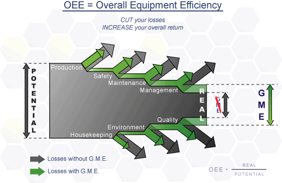 Understanding Overall Equipment Effectiveness