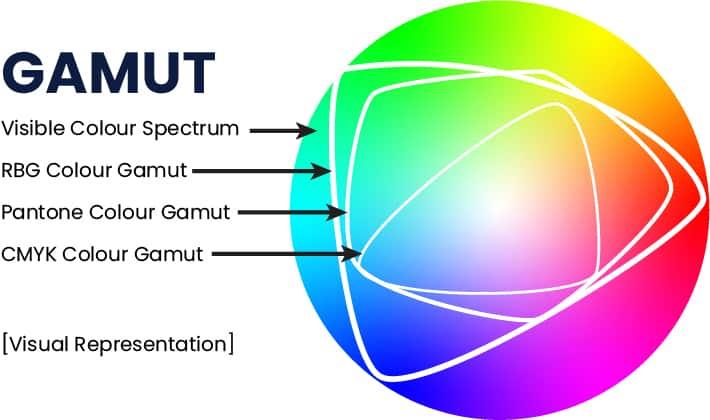 colour gamut