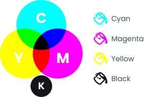 colour modes_CMYK