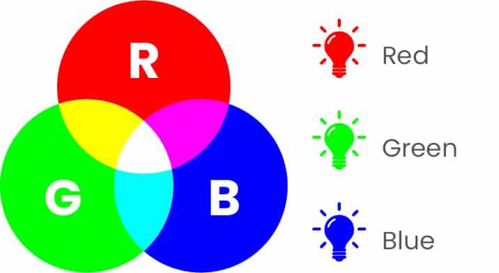 colour modes_RBG