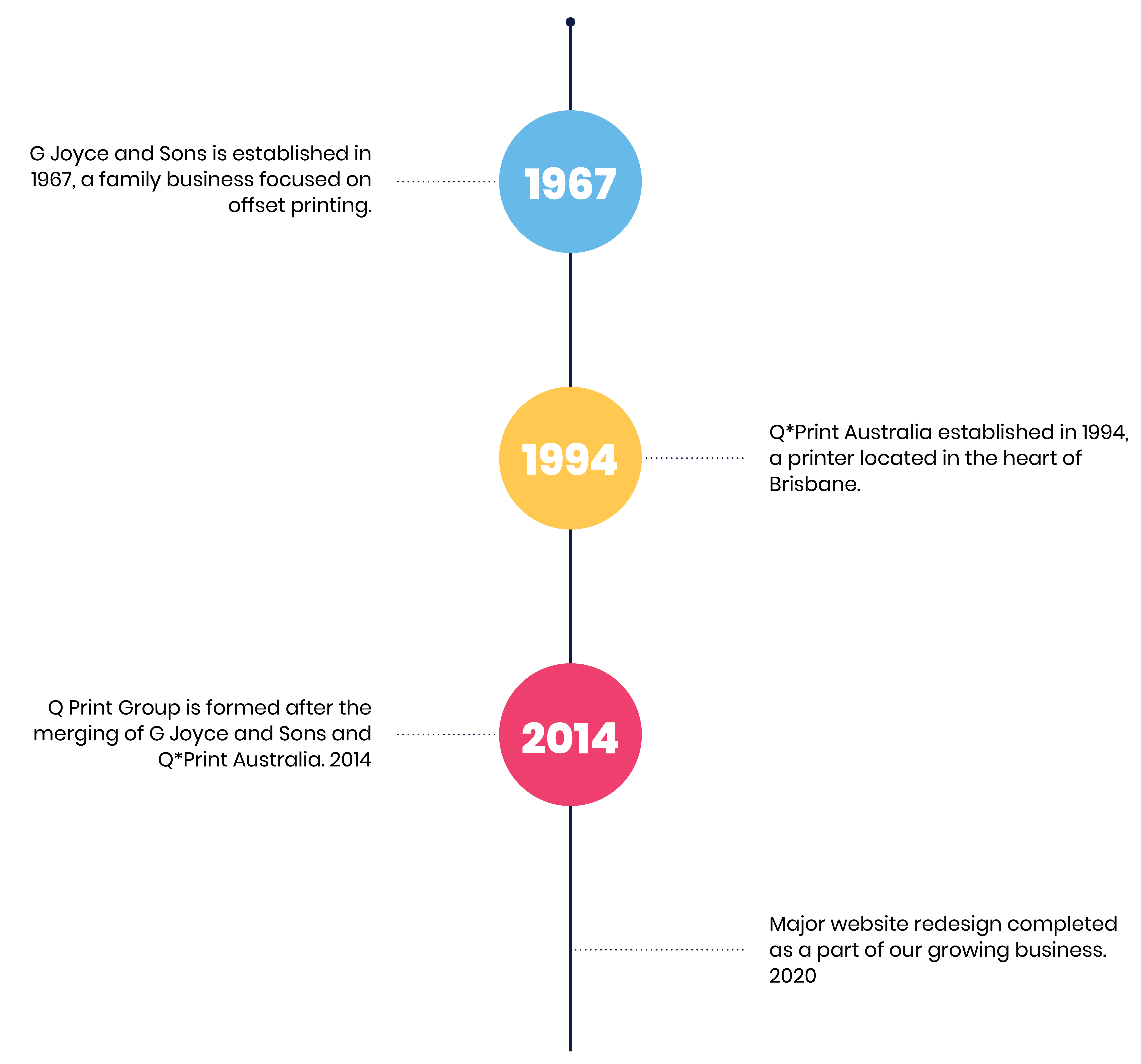 History of Q Print